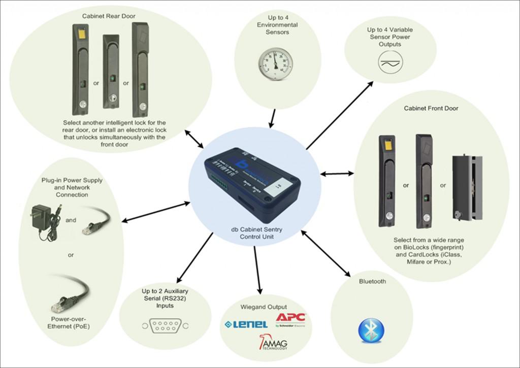 EMKA Cabinet Sentry server security